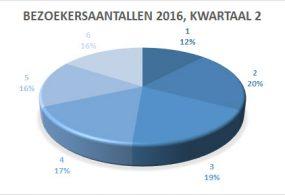bezoekers kwartaal2 2016